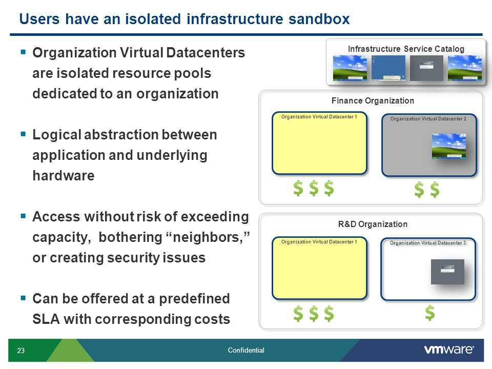 23 Confidential Users have an isolated infrastructure sandbox  Organization Virtual Datacenters are isolated resource pools dedicated to an organizat