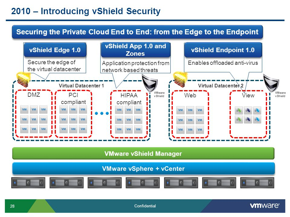 28 Confidential 2010 – Introducing vShield Security Securing the Private Cloud End to End: from the Edge to the Endpoint Edge vShield Edge 1.0 Secure the edge of the virtual datacenter Security Zone vShield App 1.0 and Zones Application protection from network based threats Endpoint = VM vShield Endpoint 1.0 Enables offloaded anti-virus Virtual Datacenter 1 Virtual Datacenter 2 DMZ PCI compliant HIPAA compliant WebView VMware vShield VMware vShield VMware vShield Manager