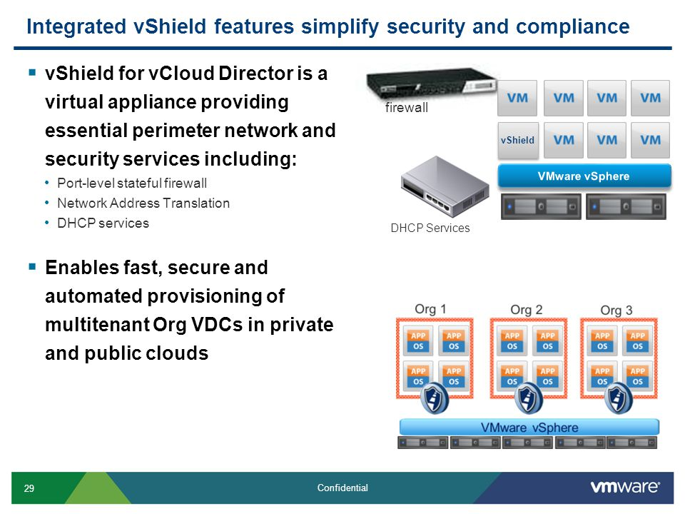 29 Confidential Integrated vShield features simplify security and compliance  vShield for vCloud Director is a virtual appliance providing essential perimeter network and security services including: Port-level stateful firewall Network Address Translation DHCP services  Enables fast, secure and automated provisioning of multitenant Org VDCs in private and public clouds DHCP Services firewall vShield