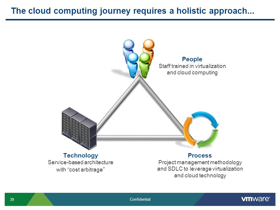 39 Confidential The cloud computing journey requires a holistic approach... Process Project management methodology and SDLC to leverage virtualization
