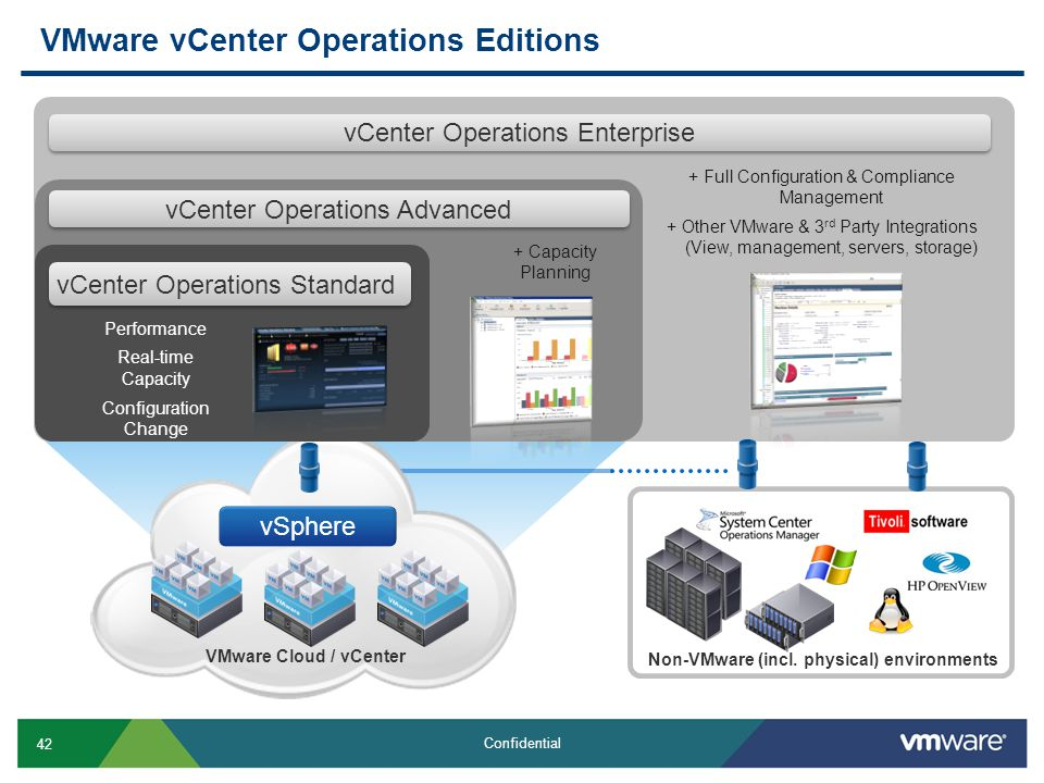 42 Confidential VMware vCenter Operations Editions vCenter Operations Enterprise + Full Configuration & Compliance Management + Other VMware & 3 rd Party Integrations (View, management, servers, storage) Non-VMware (incl.