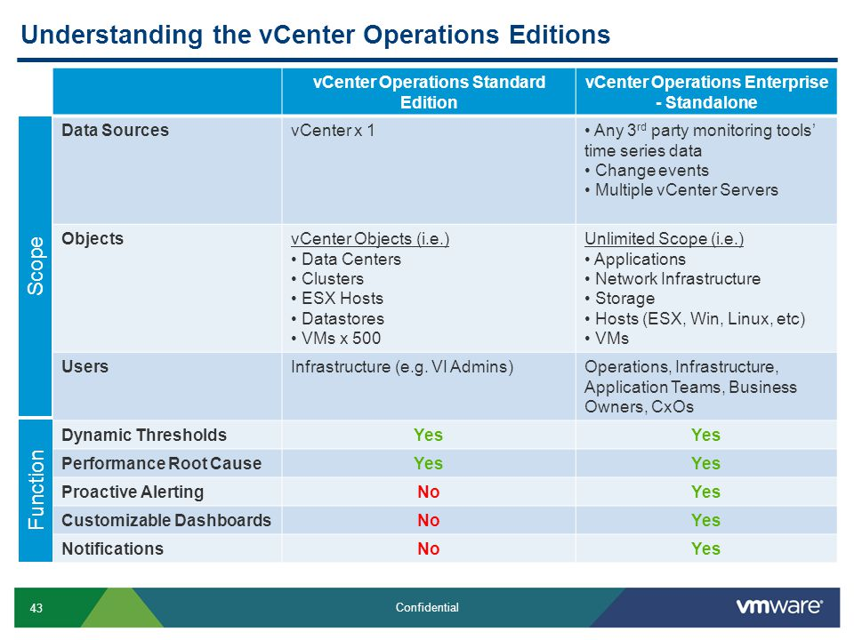 43 Confidential Understanding the vCenter Operations Editions vCenter Operations Standard Edition vCenter Operations Enterprise - Standalone Data SourcesvCenter x 1 Any 3 rd party monitoring tools' time series data Change events Multiple vCenter Servers ObjectsvCenter Objects (i.e.) Data Centers Clusters ESX Hosts Datastores VMs x 500 Unlimited Scope (i.e.) Applications Network Infrastructure Storage Hosts (ESX, Win, Linux, etc) VMs UsersInfrastructure (e.g.