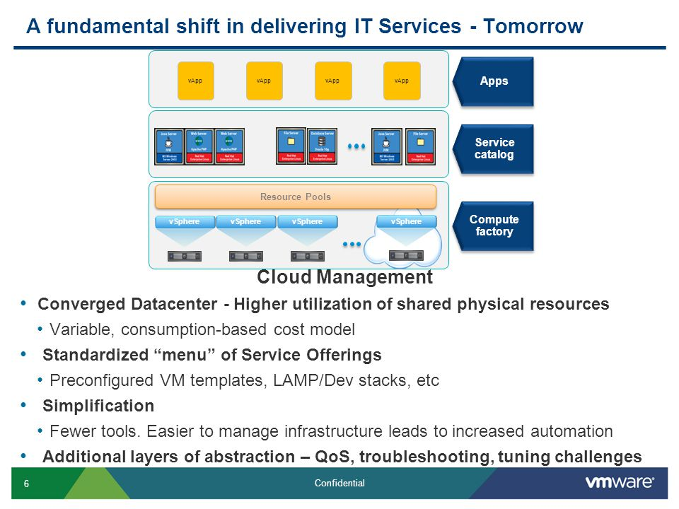 6 Confidential A fundamental shift in delivering IT Services - Tomorrow Cloud Management Converged Datacenter - Higher utilization of shared physical resources Variable, consumption-based cost model Standardized menu of Service Offerings Preconfigured VM templates, LAMP/Dev stacks, etc Simplification Fewer tools.