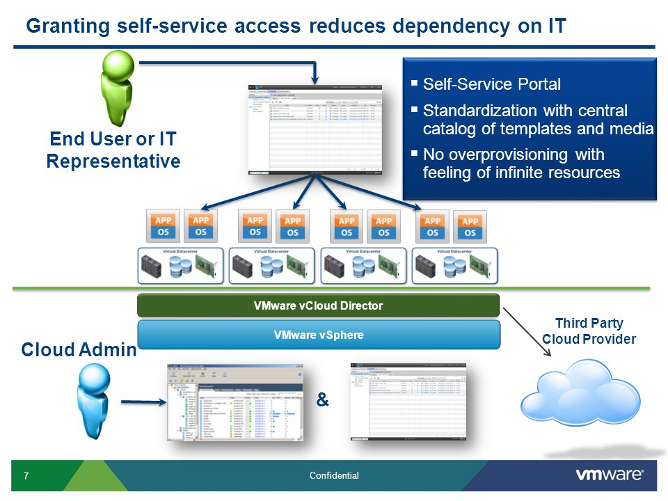 7 Confidential Granting self-service access reduces dependency on IT Cloud Admin End User or IT Representative VMware vSphere  Self-Service Portal  Standardization with central catalog of templates and media  No overprovisioning with feeling of infinite resources  Self-Service Portal  Standardization with central catalog of templates and media  No overprovisioning with feeling of infinite resources VMware vCloud Director & Third Party Cloud Provider