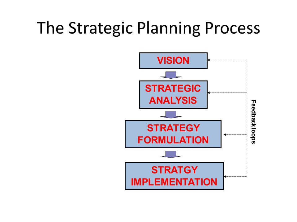 The Strategic Planning Process VISION STRATGY IMPLEMENTATION STRATEGIC ANALYSIS STRATEGY FORMULATION Feedback loops
