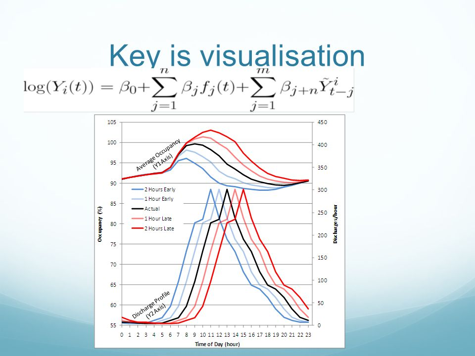 Key is visualisation
