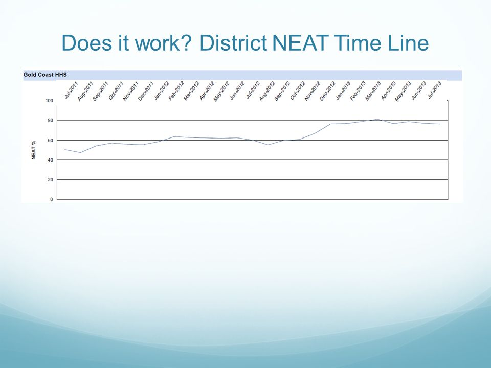 Does it work District NEAT Time Line