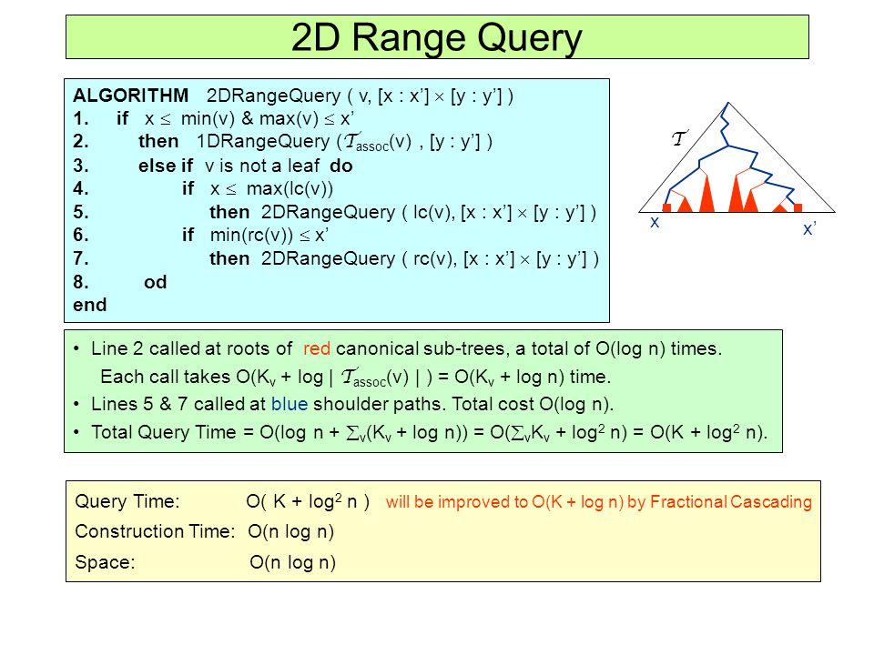 2D Range Query ALGORITHM 2DRangeQuery ( v, [x : x']  [y : y'] ) 1.if x  min(v) & max(v)  x' 2.