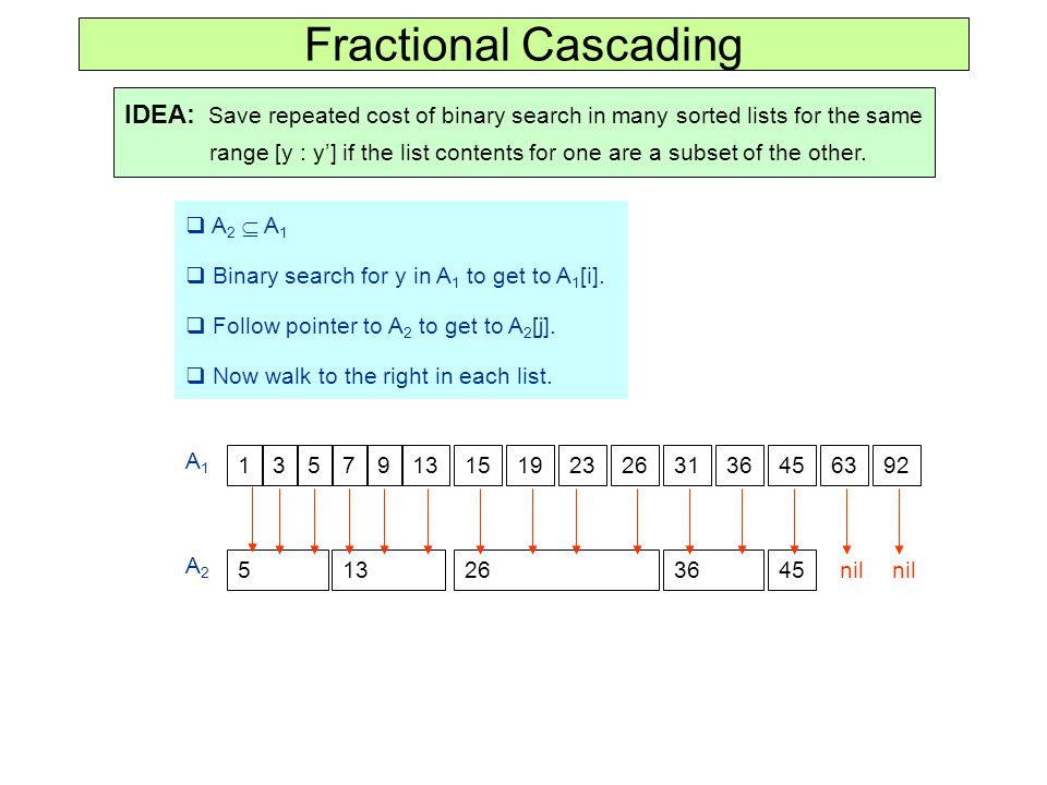 Fractional Cascading IDEA: Save repeated cost of binary search in many sorted lists for the same range [y : y'] if the list contents for one are a subset of the other.