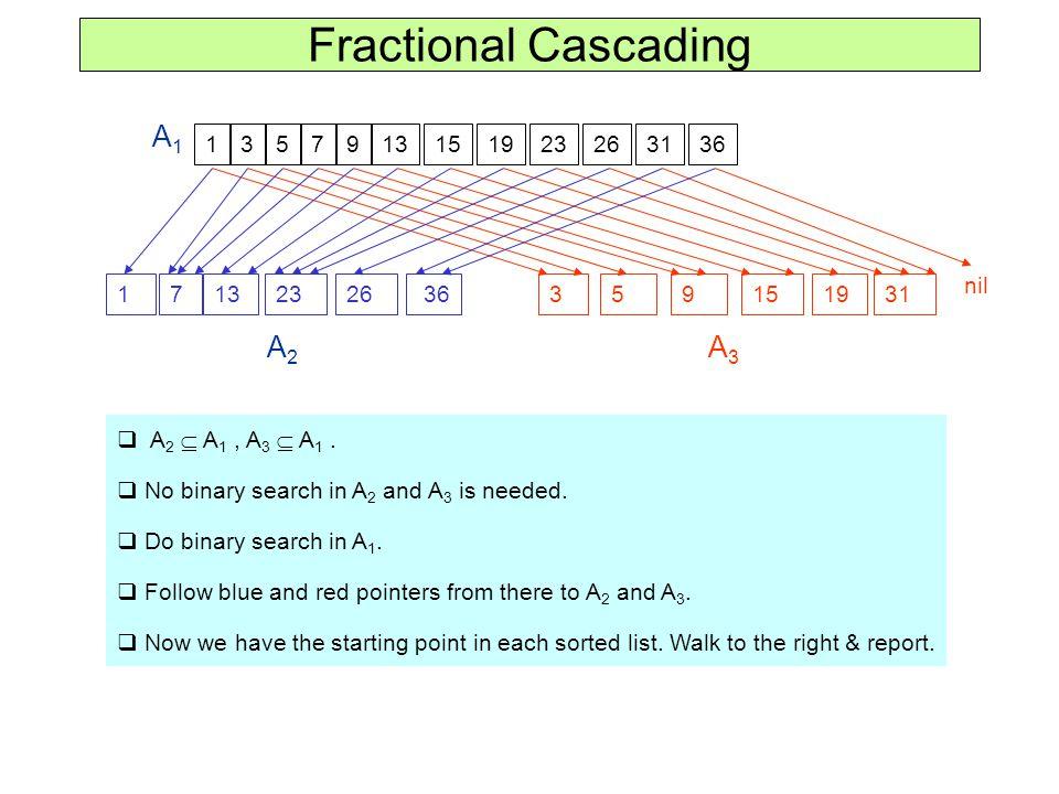 Fractional Cascading 3579131511923263136 A1A1 A2A2 nil 35791315119232631 36 A3A3  A 2  A 1, A 3  A 1.