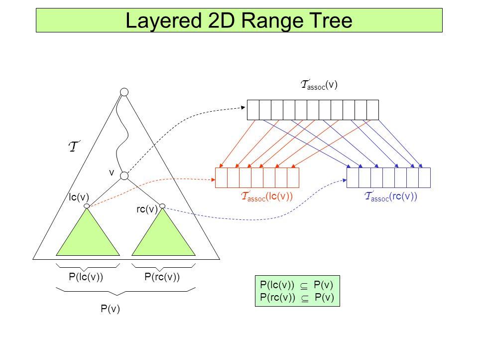 Layered 2D Range Tree v lc(v) rc(v) P(lc(v))P(rc(v)) P(v) T T assoc (v) T assoc (lc(v)) T assoc (rc(v)) P(lc(v))  P(v) P(rc(v))  P(v)
