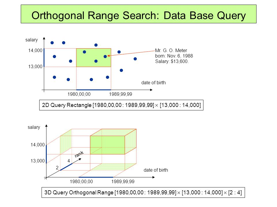1D-Tree: 1-Dimensional Range Searching x axis xx' Static: Binary Search in a sorted array.