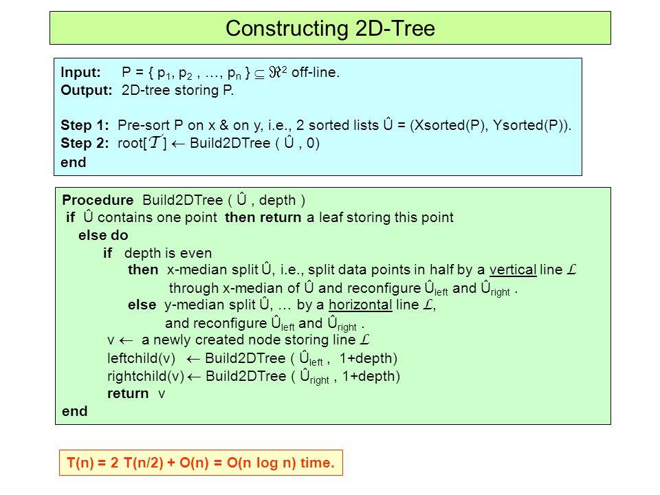Higher Dimensional Range Trees P(v) v T assoc (v) root[ T ] Primary Level: BST on the 1 st coordinate (d-1)-dimensional Range Tree on coord's 2..d.
