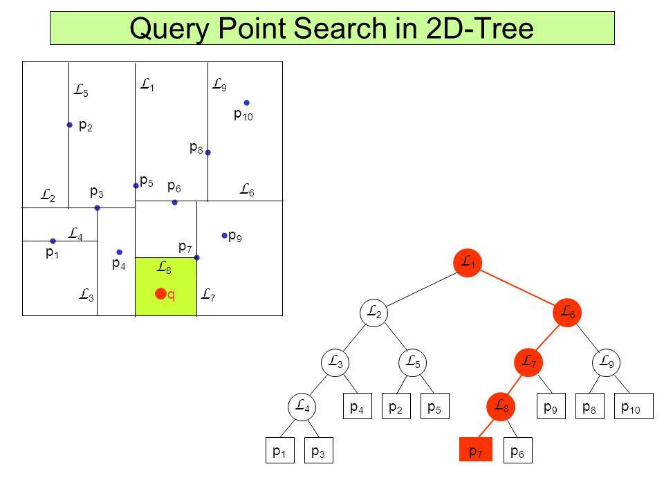 2D-Tree node regions region(v) = rectangular region (possibly unbounded) covered by the subtree rooted at v.