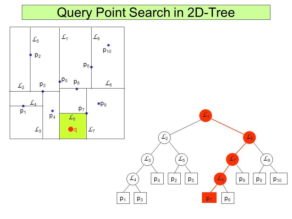 Query Point Search in 2D-Tree p1p1 p2p2 p3p3 p4p4 p5p5 p6p6 p7p7 p8p8 p9p9 p 10 L1L1 L2L2 L6L6 L3L3 L5L5 L7L7 L9L9 p1p1 p3p3 p4p4 p2p2 p5p5 p7p7 p6p6 p9p9 p8p8 L1L1 L4L4 L3L3 L5L5 L8L8 L7L7 L9L9 L2L2 L6L6 L4L4 L8L8 q