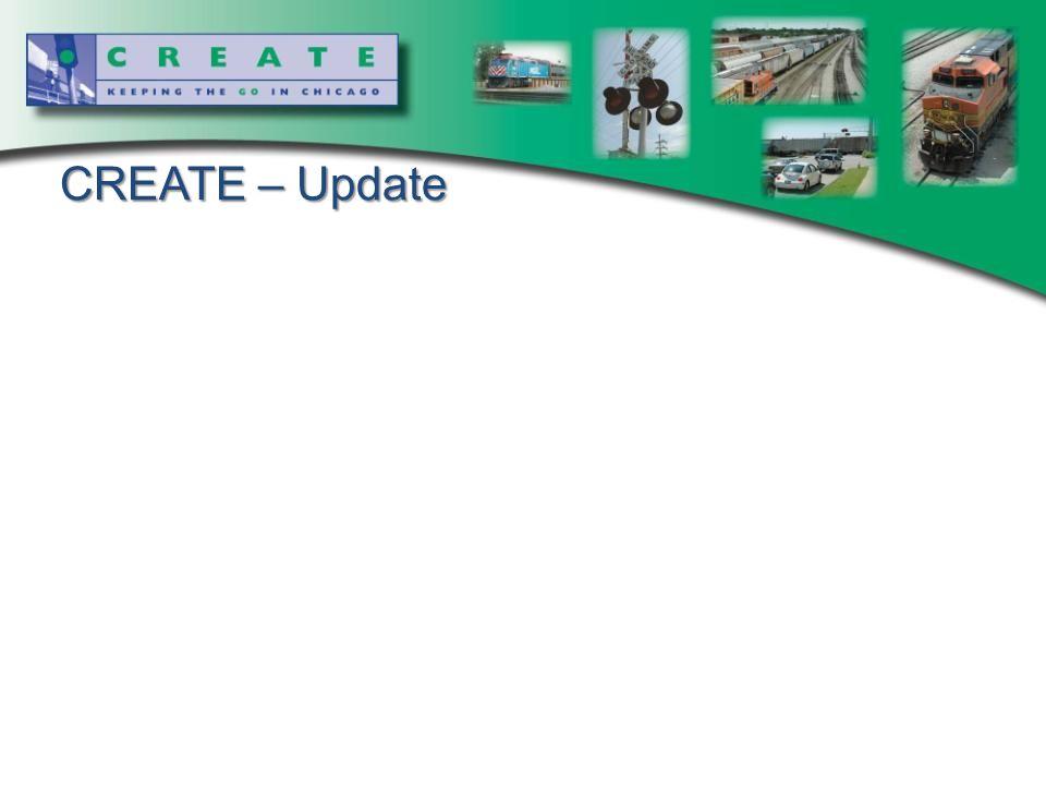 CREATE – Update