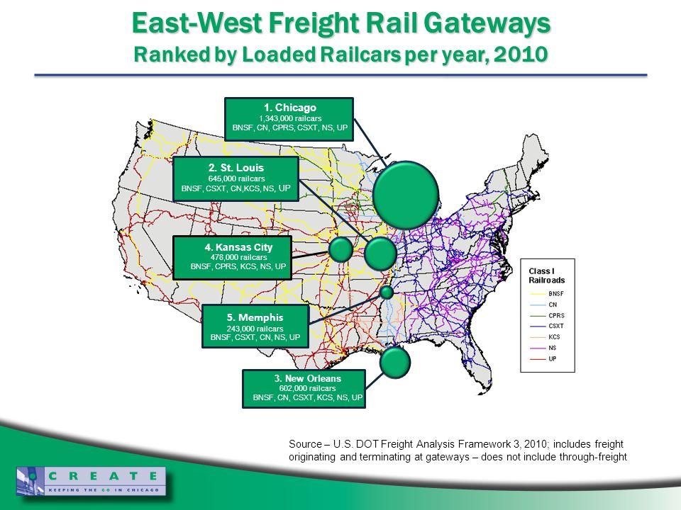 5. Memphis 243,000 railcars BNSF, CSXT, CN, NS, UP 4. Kansas City 478,000 railcars BNSF, CPRS, KCS, NS, UP 3. New Orleans 602,000 railcars BNSF, CN, C