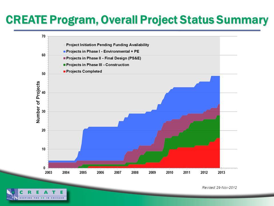 CREATE Program, Overall Project Status Summary Revised: 29-Nov-2012