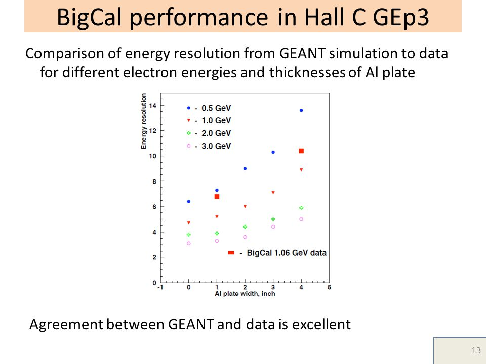 BigCal performance in Hall C GEp3 13 Comparison of energy resolution from GEANT simulation to data for different electron energies and thicknesses of Al plate Agreement between GEANT and data is excellent