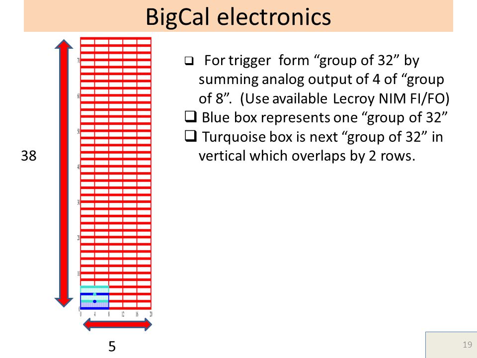 BigCal electronics  For trigger form group of 32 by summing analog output of 4 of group of 8 .