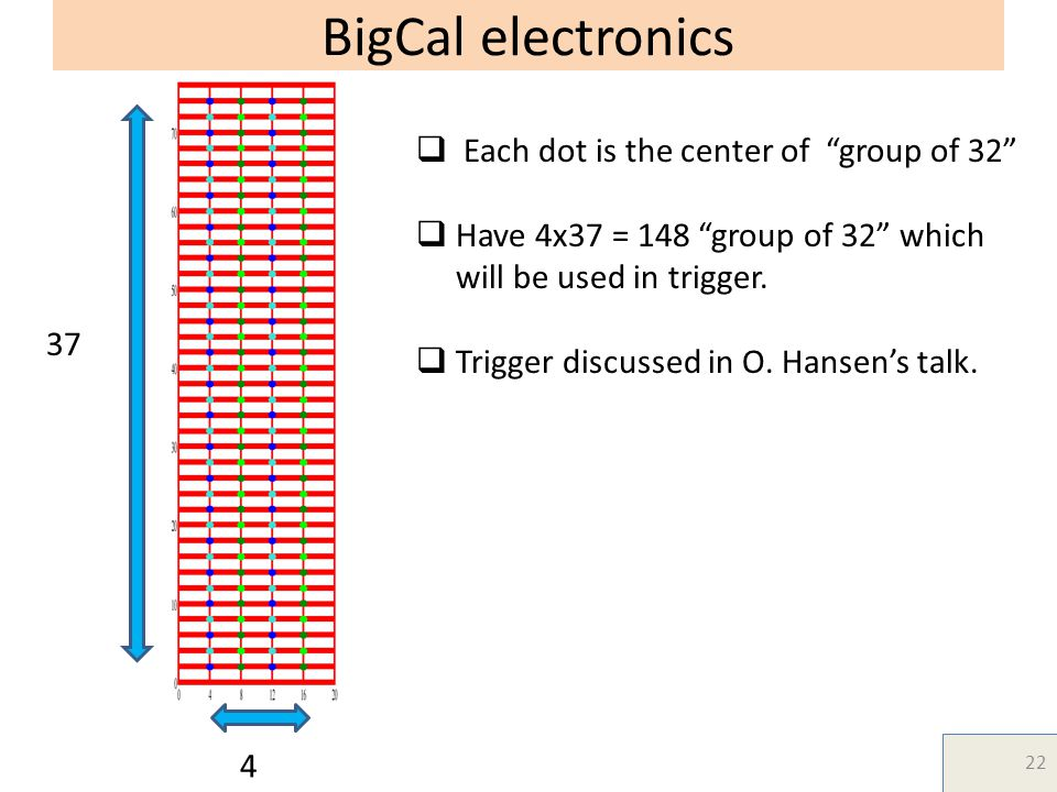 BigCal electronics  Each dot is the center of group of 32  Have 4x37 = 148 group of 32 which will be used in trigger.