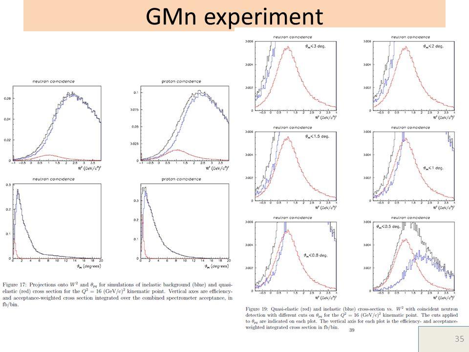 GMn experiment 35