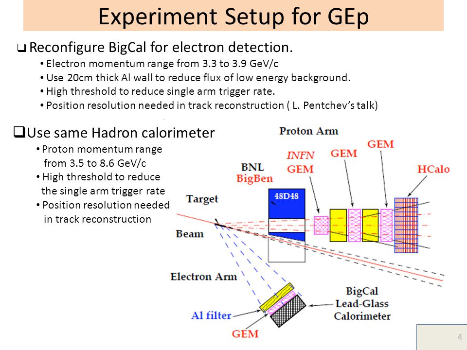 Experiment Setup for GEp  Reconfigure BigCal for electron detection.