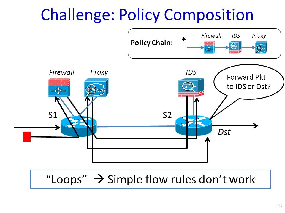 Challenge: Policy Composition S1 S2 10 Firewall Proxy IDS FirewallIDSProxy * Policy Chain: Forward Pkt to IDS or Dst.