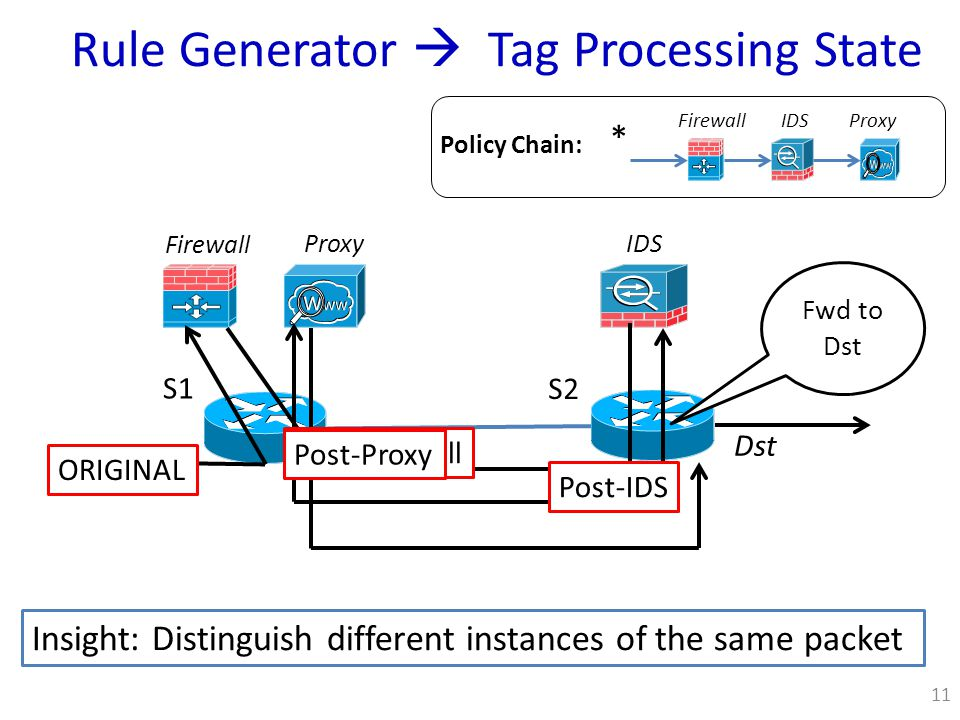 Rule Generator  Tag Processing State 11 FirewallIDSProxy * Policy Chain: S1 S2 Firewall Proxy IDS Dst ORIGINAL Post-Firewall Post-IDS Post-Proxy Fwd to Dst Insight: Distinguish different instances of the same packet