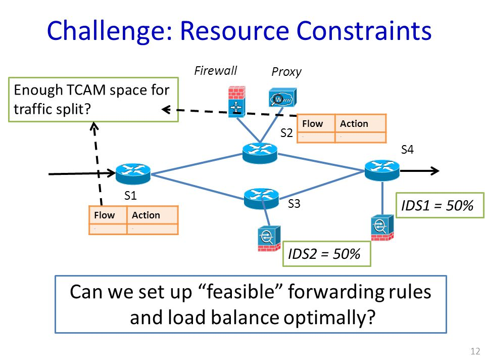 Challenge: Resource Constraints S1 S2 S4 S3 Proxy Firewall IDS1 = 50% IDS2 = 50% Enough TCAM space for traffic split.