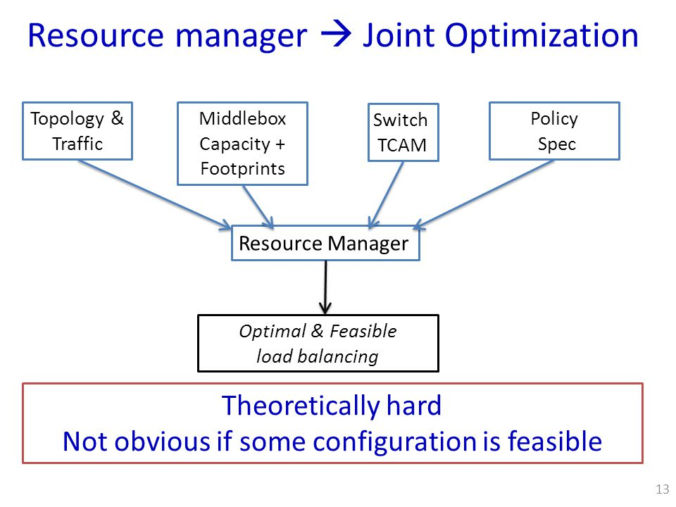 Resource manager  Joint Optimization Resource Manager Topology & Traffic Switch TCAM Middlebox Capacity + Footprints Policy Spec Optimal & Feasible load balancing Theoretically hard Not obvious if some configuration is feasible 13