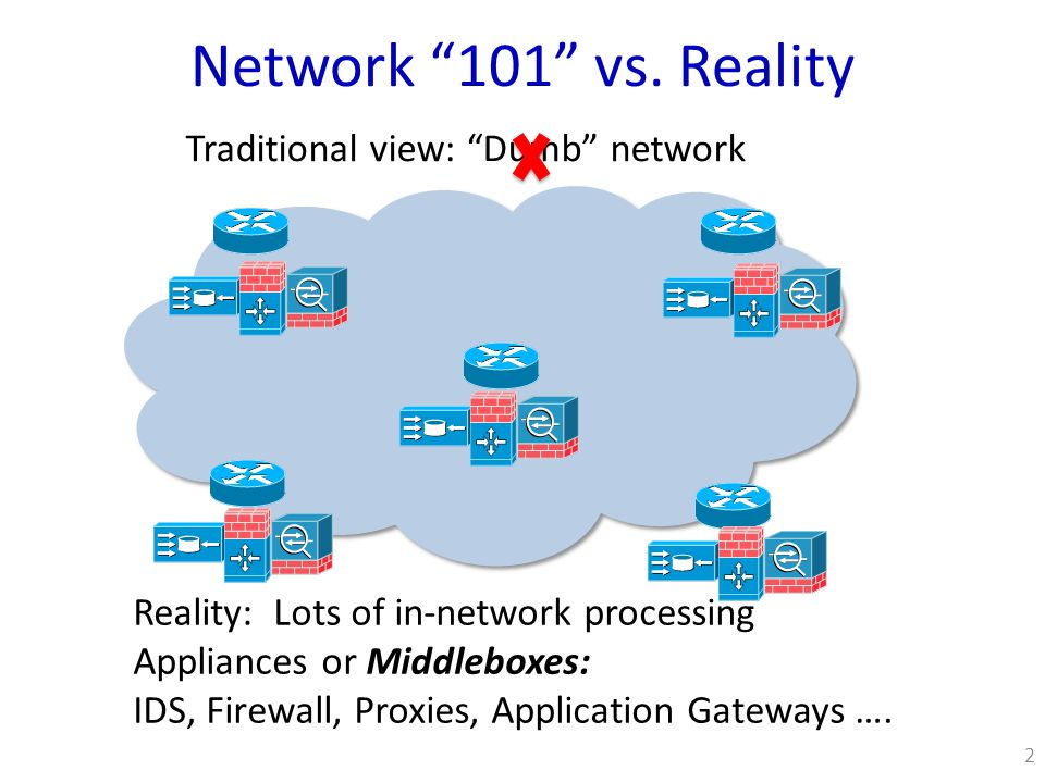 Type of applianceNumber Firewalls166 NIDS127 Media gateways110 Load balancers67 Proxies66 VPN gateways45 WAN Optimizers44 Voice gateways11 Total Middleboxes636 Total routers~900 Middleboxes Galore.