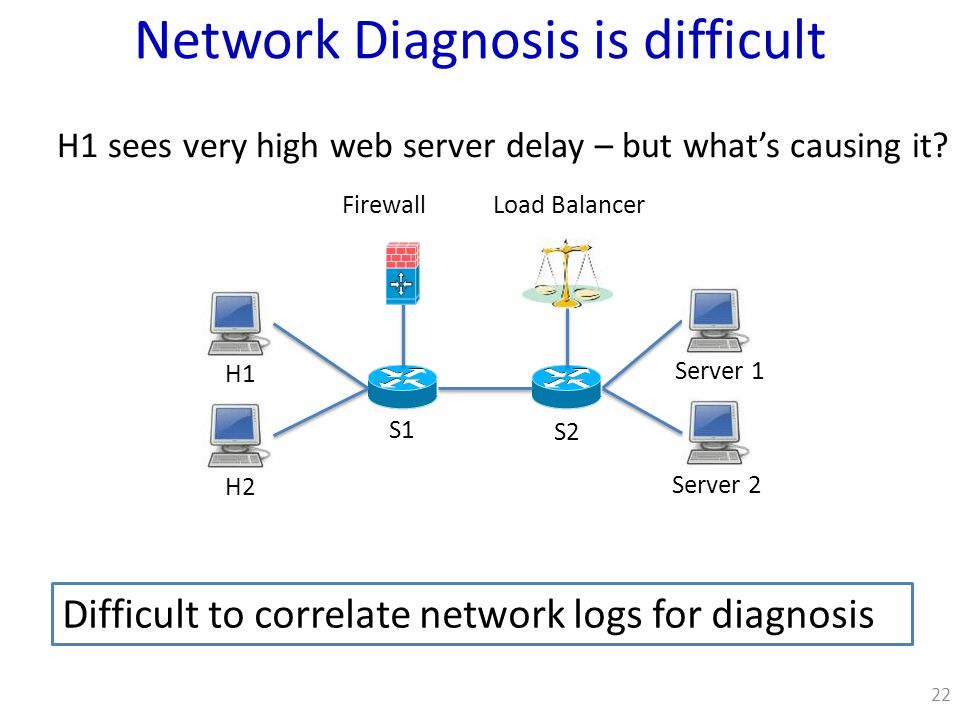 Network Diagnosis is difficult Difficult to correlate network logs for diagnosis 22 S1 S2 Load BalancerFirewall H2 H1 Server 2 Server 1 H1 sees very high web server delay – but what's causing it