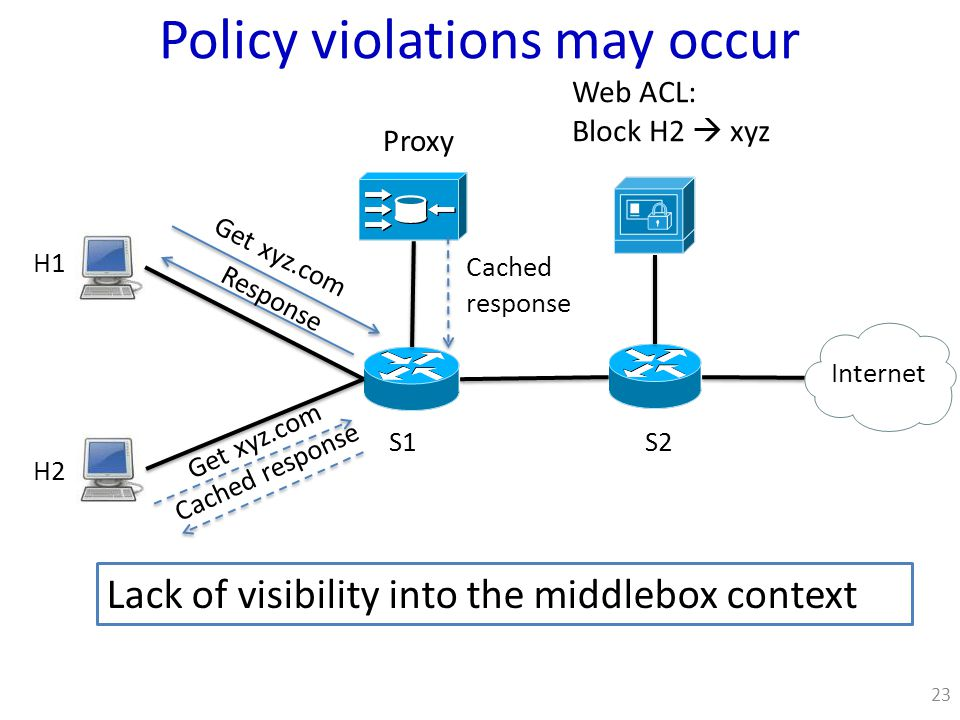 Policy violations may occur S1S2 Proxy Internet H2 H1 Web ACL: Block H2  xyz Get xyz.com Cached response Response Lack of visibility into the middlebox context 23 Cached response