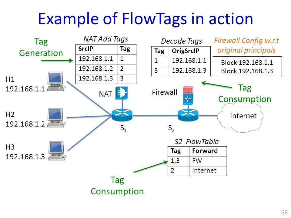 S1S1 S2S2 Firewall NAT Internet H1 192.168.1.1 H2 192.168.1.2 H3 192.168.1.3 SrcIPTag 192.168.1.11 192.168.1.22 192.168.1.33 TagOrigSrcIP 1192.168.1.1 3192.168.1.3 Block 192.168.1.1 Block 192.168.1.3 NAT Add Tags Decode Tags Firewall Config w.r.t original principals TagForward 1,3FW 2Internet S2 FlowTable Example of FlowTags in action Tag Generation Tag Consumption 26