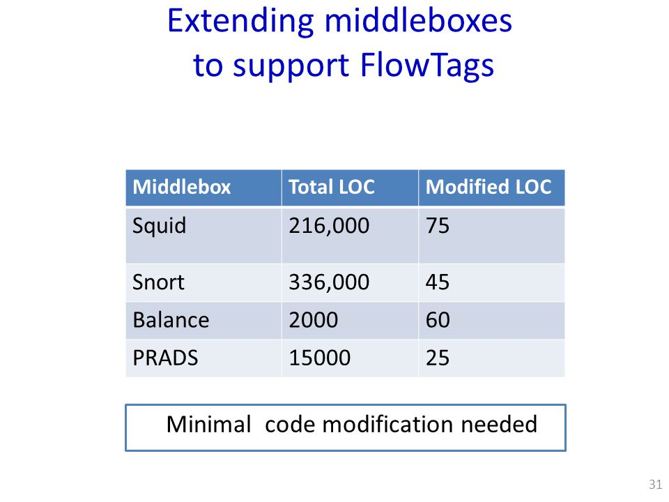 Extending middleboxes to support FlowTags Minimal code modification needed 31 MiddleboxTotal LOCModified LOC Squid216,00075 Snort336,00045 Balance200060 PRADS1500025