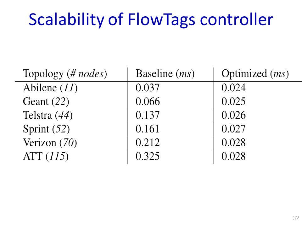 Scalability of FlowTags controller 32