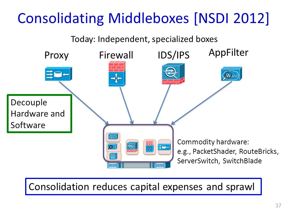 Consolidating Middleboxes [NSDI 2012] 37 ProxyFirewallIDS/IPS AppFilter Today: Independent, specialized boxes Decouple Hardware and Software Commodity hardware: e.g., PacketShader, RouteBricks, ServerSwitch, SwitchBlade Consolidation reduces capital expenses and sprawl