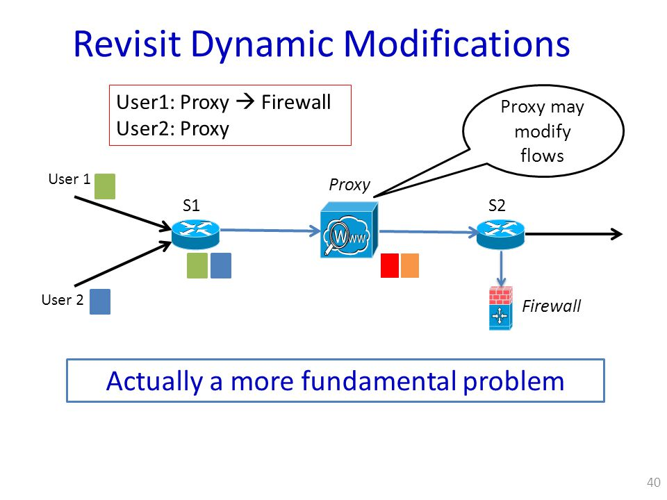 40 S1 Proxy S2 User 1 User 2 Proxy may modify flows Actually a more fundamental problem Revisit Dynamic Modifications Firewall User1: Proxy  Firewall User2: Proxy