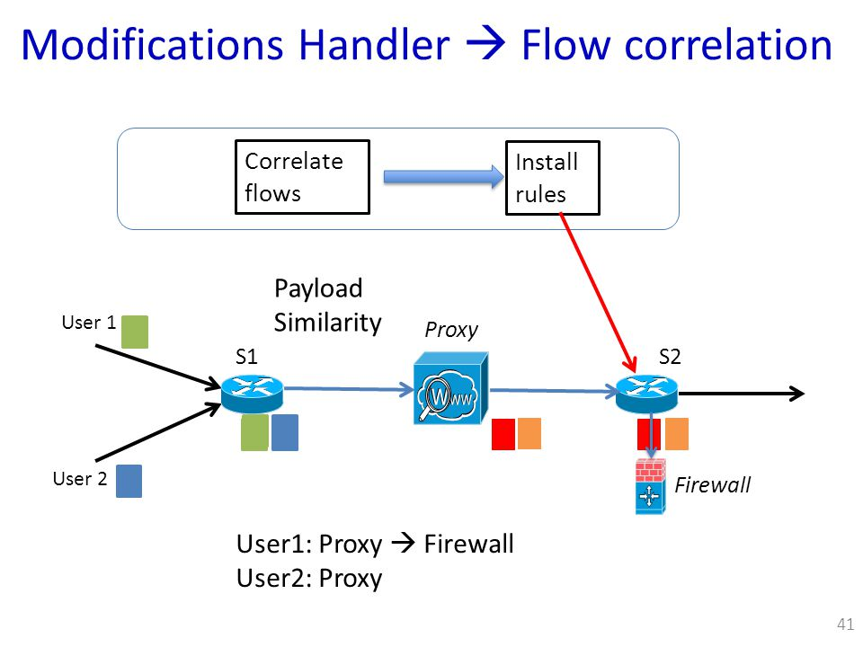 Modifications Handler  Flow correlation 41 Correlate flows Install rules S1 Proxy S2 User 1 User 2 Firewall User1: Proxy  Firewall User2: Proxy Payload Similarity
