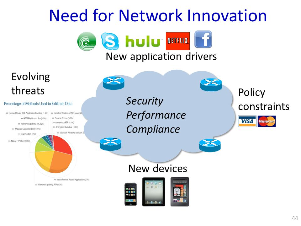 Need for Network Innovation 44 New devices New application drivers Evolving threats Policy constraints Security Performance Compliance