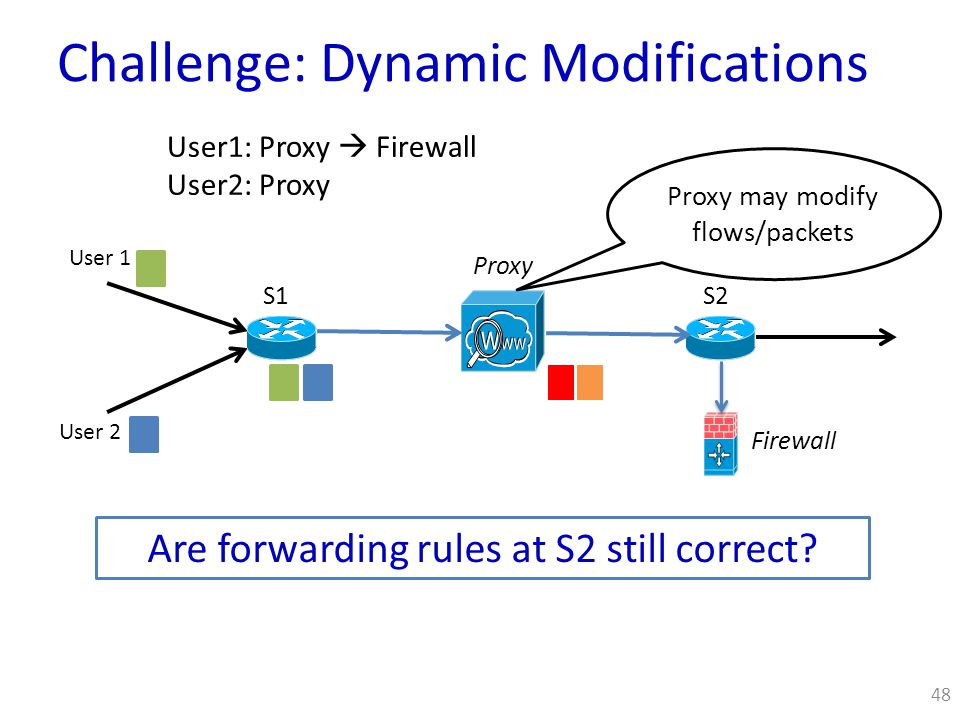48 S1 Proxy S2 User 1 User 2 Proxy may modify flows/packets Are forwarding rules at S2 still correct.