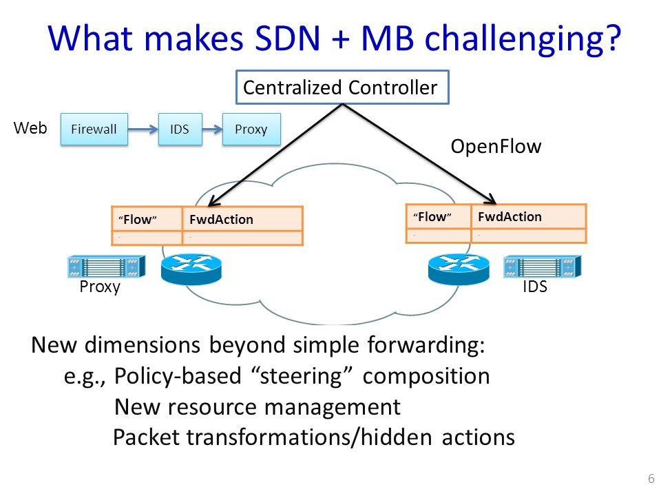 Our work on SDN-middlebox convergence 7 FlowTags: Handling dynamic middlebox actions New APIs + minimal extensions to middleboxes SIMPLE: SDN-based traffic steering Unmodified middleboxes, current SDN APIs