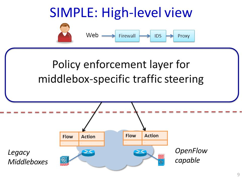 Firewall IDS Proxy Web SIMPLE: High-level view Legacy Middleboxes OpenFlow capable FlowAction …… FlowAction …… 9 Policy enforcement layer for middlebox-specific traffic steering