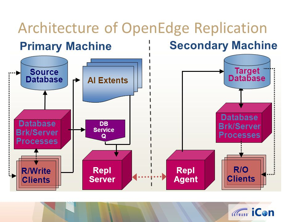 Architecture of OpenEdge Replication Primary Machine Secondary Machine Repl Agent Database Brk/Server Processes Target Database R/O Clients R/Write Clients AI Extents DB Service Q Repl Server AI Extents Source Database Database Brk/Server Processes