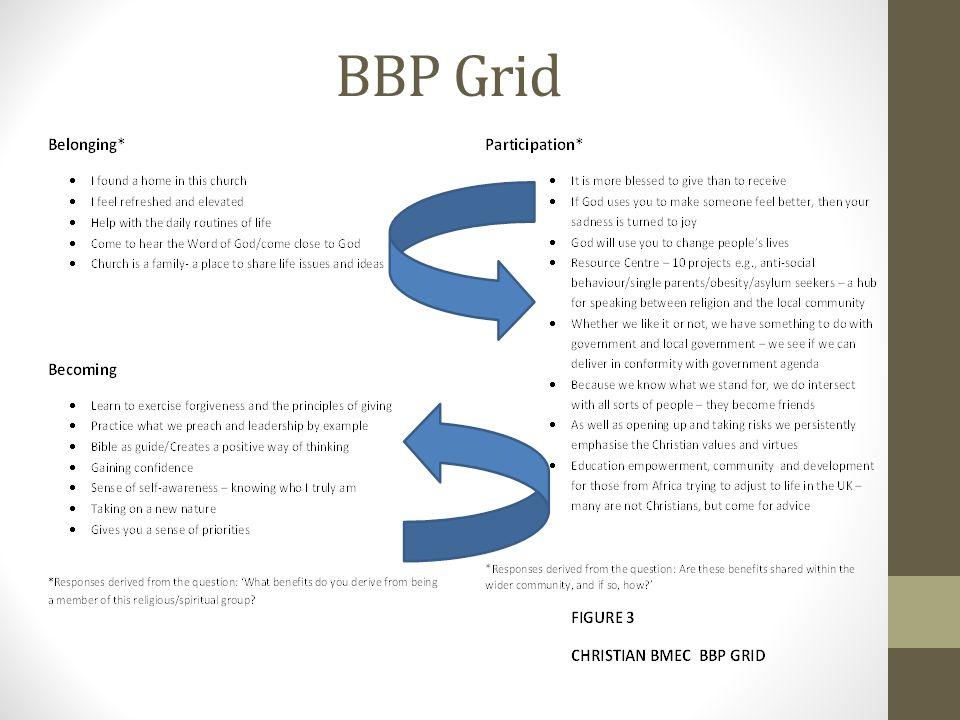 BBP Grid