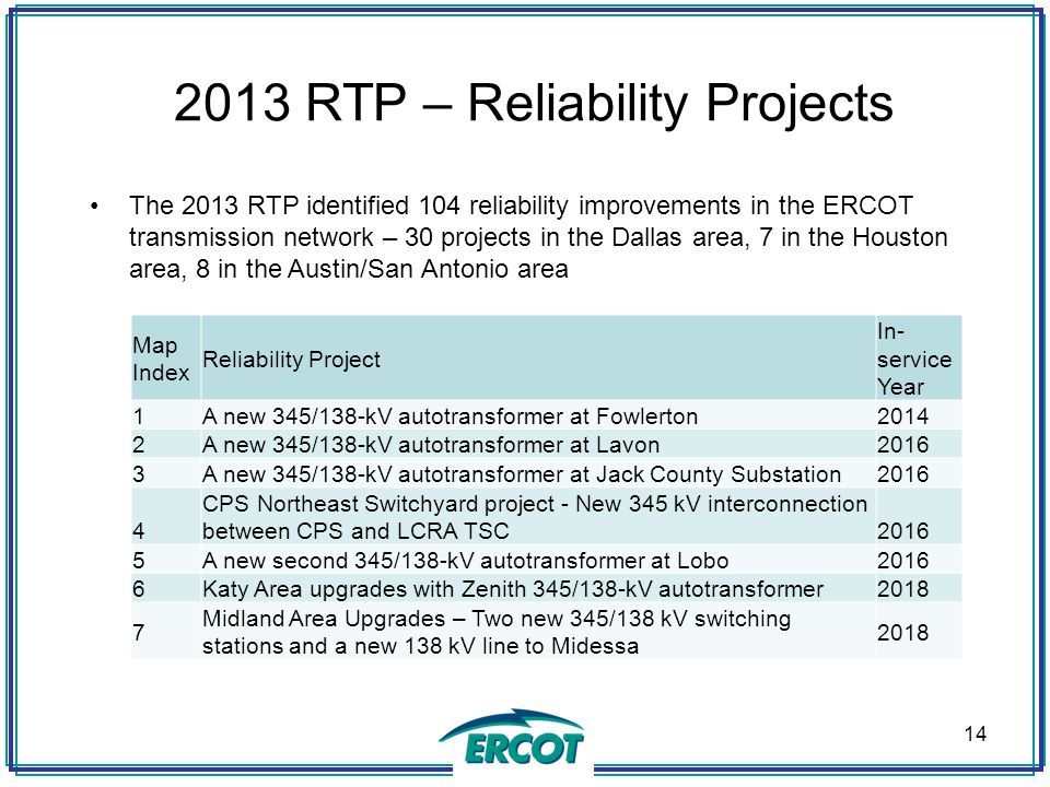 2013 RTP – Reliability Projects The 2013 RTP identified 104 reliability improvements in the ERCOT transmission network – 30 projects in the Dallas are