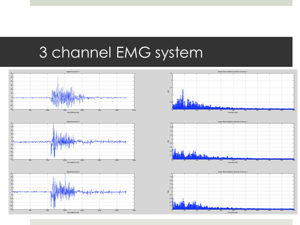 3 channel EMG system