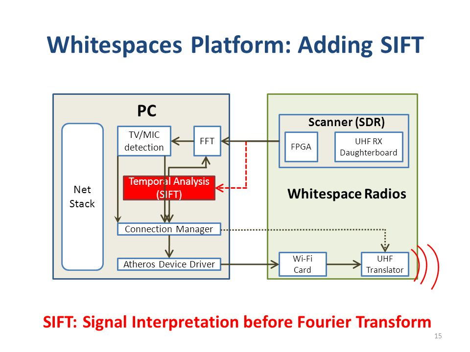 Whitespaces Platform: Adding SIFT Net Stack TV/MIC detection FFT Temporal Analysis (SIFT) Connection Manager Atheros Device Driver PC UHF RX Daughterboard FPGA UHF Translator Wi-Fi Card Whitespace Radios Scanner (SDR) SIFT: Signal Interpretation before Fourier Transform 15