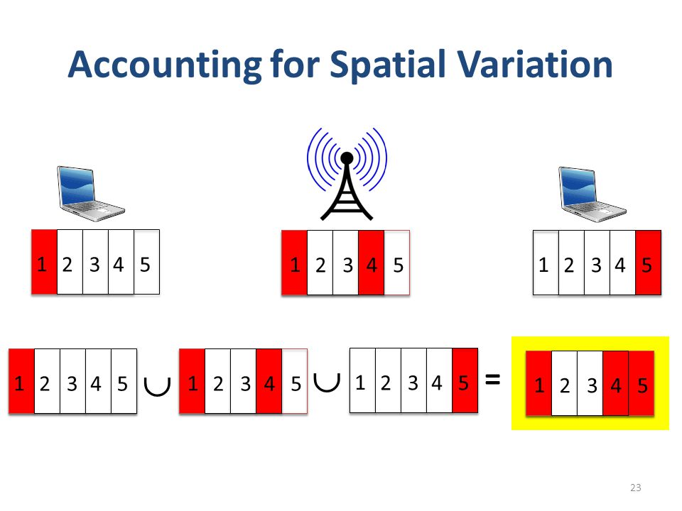 Accounting for Spatial Variation 23 1 2345 1 2345 1 2345  = 1 2345 1 2345 1 2345  1 2345